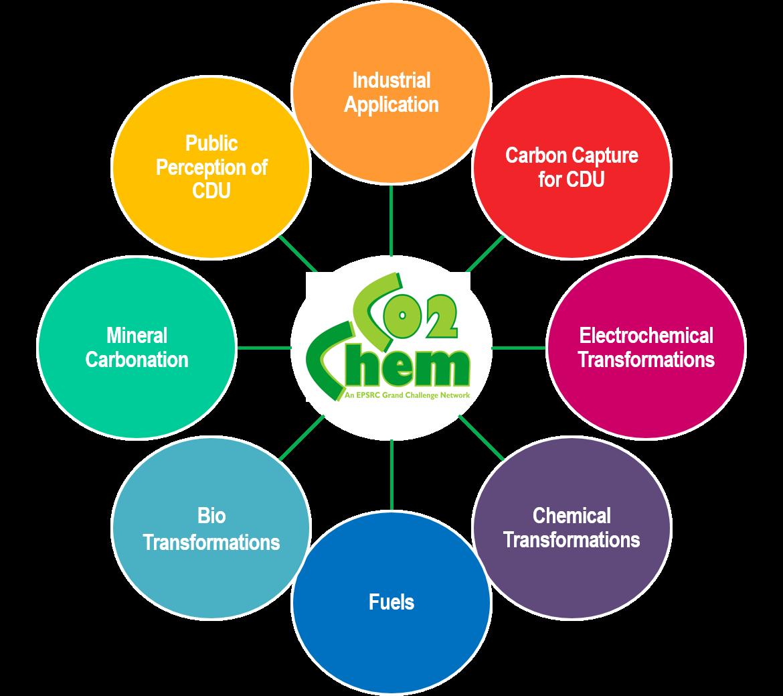 Co2chem  U2013 Research Clusters