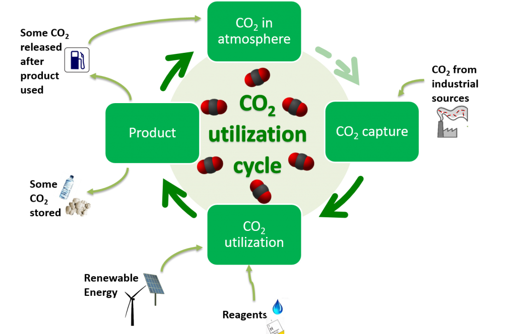 utilization cycle