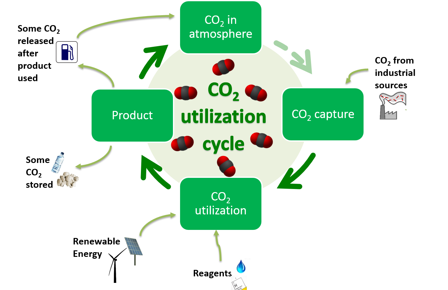 co2 capture This document was prepared by oilgae as a free report for those interested in knowing more about algae-based capture of co 2 emissions all questions related to this.